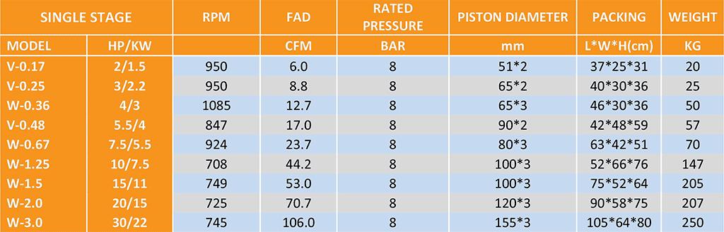 Detroit Air Piston Pumps - Single Stage Specifications